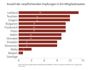 Impfpflicht in EU-Ländern
